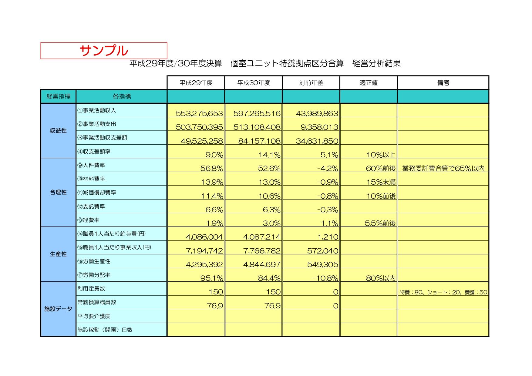 ②事業活動経営分析(新型特養拠点区分)_page-0001